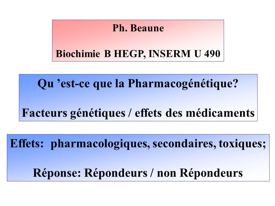 Ph. Beaune Biochimie B HEGP, INSERM U 490 Qu est-ce que la Pharmacogénétique? Facteurs génétiques / effets des médicaments Effets: pharmacologiques, s