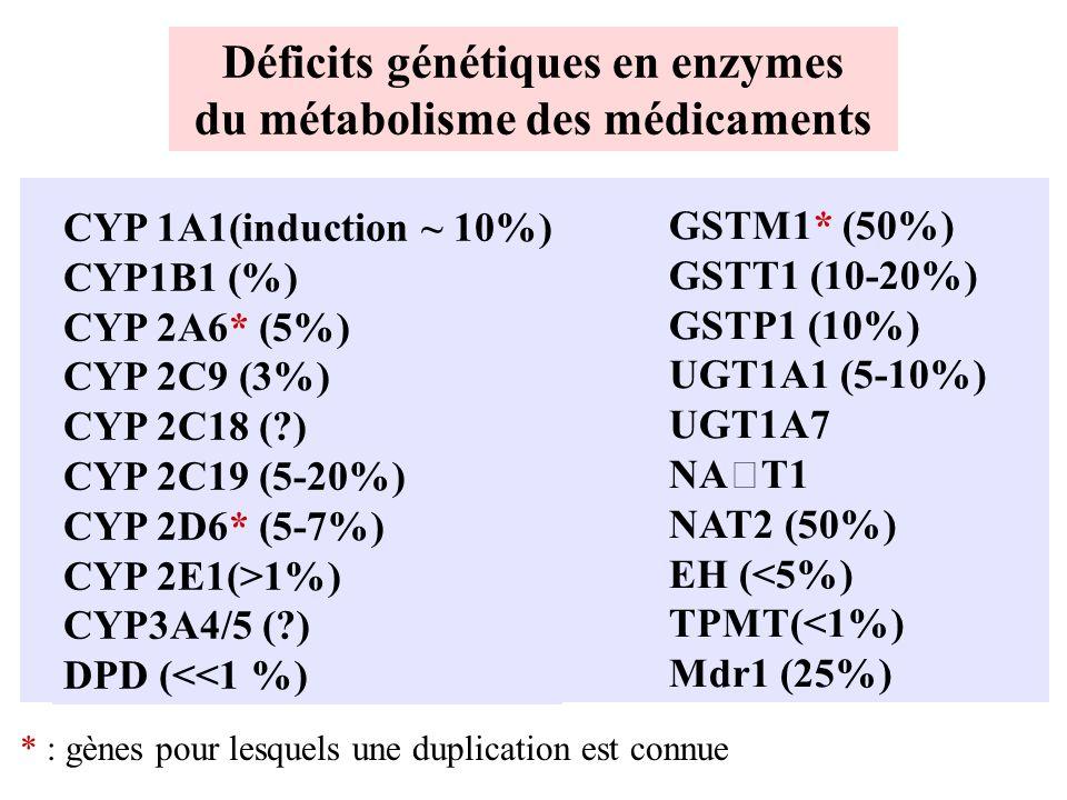 Déficits génétiques en enzymes du métabolisme des médicaments CYP 1A1(induction ~ 10%) CYP1B1 (%) CYP 2A6* (5%) CYP 2C9 (3%) CYP 2C18 (?) CYP 2C19 (5-