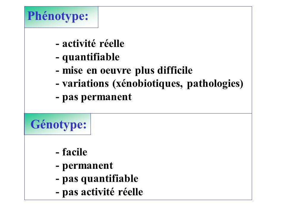 Phénotype: - activité réelle - quantifiable - mise en oeuvre plus difficile - variations (xénobiotiques, pathologies) - pas permanent Génotype: - faci