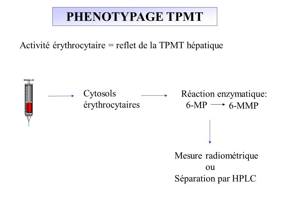 PHENOTYPAGE TPMT Cytosols érythrocytaires Activité érythrocytaire = reflet de la TPMT hépatique Réaction enzymatique: 6-MP 6-MMP Mesure radiométrique
