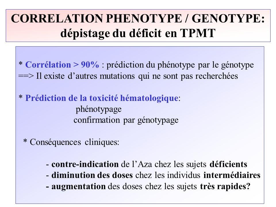 CORRELATION PHENOTYPE / GENOTYPE: dépistage du déficit en TPMT * Corrélation > 90% : prédiction du phénotype par le génotype ==> Il existe dautres mut
