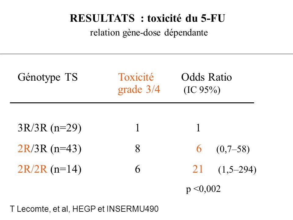 RESULTATS : toxicité du 5-FU relation gène-dose dépendante Génotype TS Toxicité Odds Ratio grade 3/4 (IC 95%) 3R/3R (n=29)1 1 2R/3R (n=43)8 6 (0,7–58)