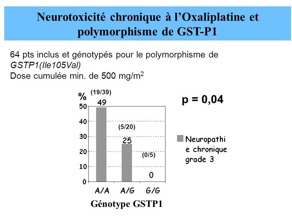 % (19/39) (5/20) p = 0,04 Neurotoxicité chronique à lOxaliplatine et polymorphisme de GST-P1 64 pts inclus et génotypés pour le polymorphisme de GSTP1