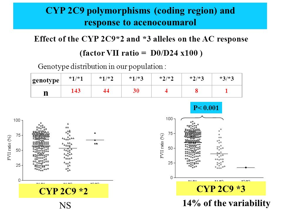 *1/*1*1/*2*1/*3*2/*2*2/*3*3/*3 n 1434430481 Effect of the CYP 2C9*2 and *3 alleles on the AC response (factor VII ratio = D0/D24 x100 ) CYP 2C9 polymo