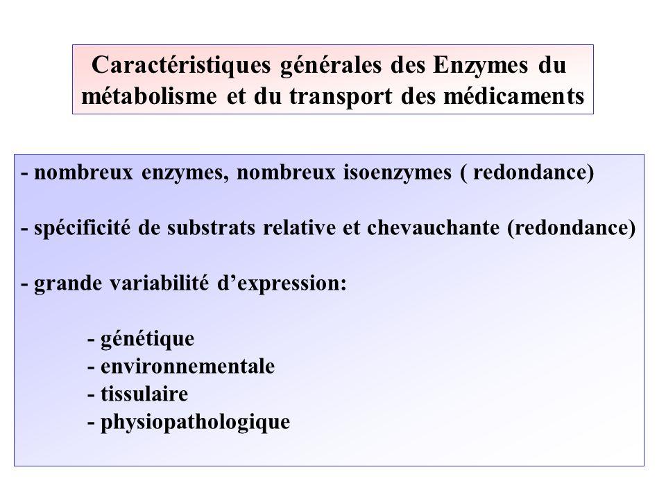 Caractéristiques générales des Enzymes du métabolisme et du transport des médicaments - nombreux enzymes, nombreux isoenzymes ( redondance) - spécific