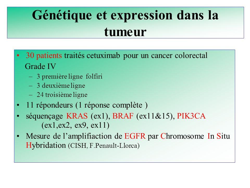 Génétique et expression dans la tumeur 30 patients traités cetuximab pour un cancer colorectal Grade IV –3 première ligne folfiri –3 deuxième ligne –2