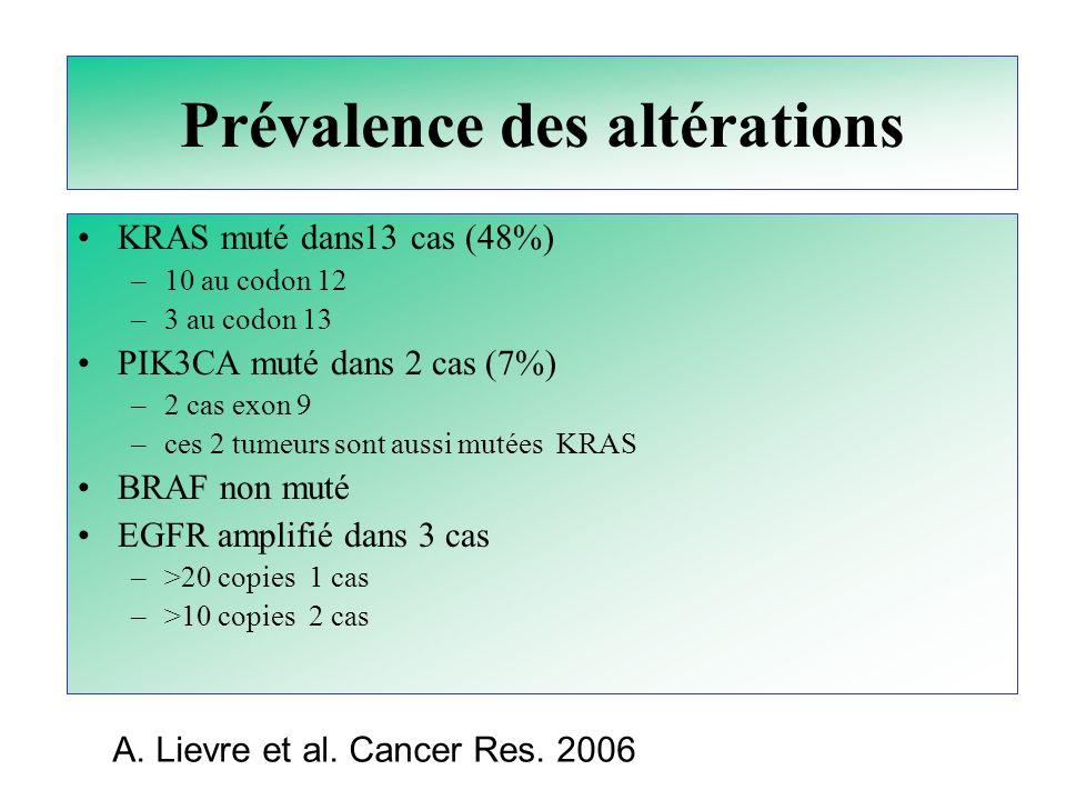 Prévalence des altérations KRAS muté dans13 cas (48%) –10 au codon 12 –3 au codon 13 PIK3CA muté dans 2 cas (7%) –2 cas exon 9 –ces 2 tumeurs sont aus