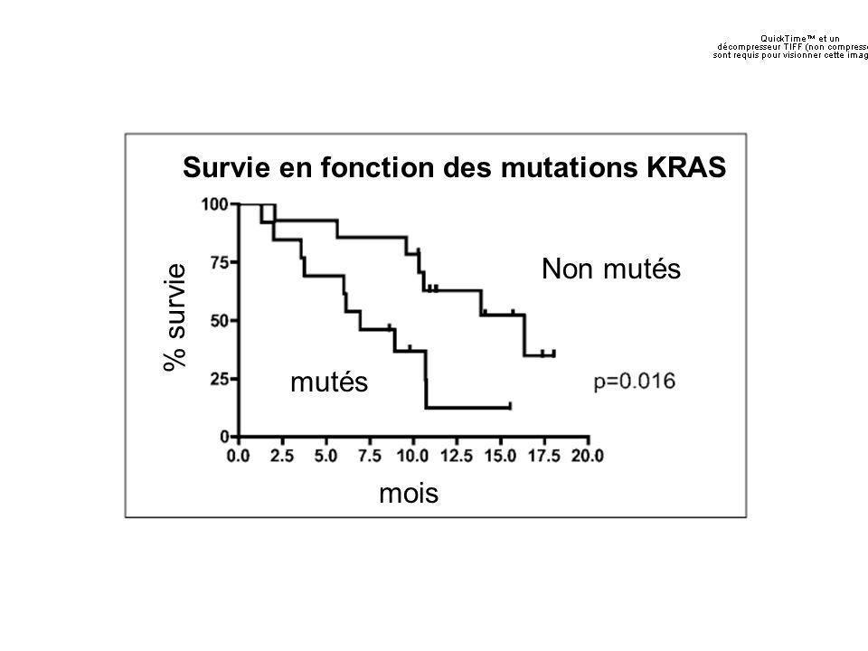 Survie en fonction des mutations KRAS Non mutés mutés mois % survie