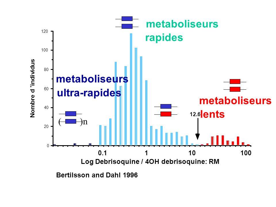 Mechanism of action of oral anticoagulants: VKORC1 as the pharmacological target drug CYP2C9 VKOR complex VKORC1 = Vitamin K epoxide reductase sub-unit 1 inactive metabolite Vitamin K-dependent coagulation factors inactive Vitamin K-dependent coagulation factors active Vitamin K epoxide Vitamin K hydroquinone GGC GGC= -glutamyl carboxylase vitamin K cycle