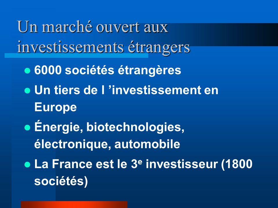 Un marché ouvert aux investissements étrangers 6000 sociétés étrangères Un tiers de l investissement en Europe Énergie, biotechnologies, électronique, automobile La France est le 3 e investisseur (1800 sociétés)