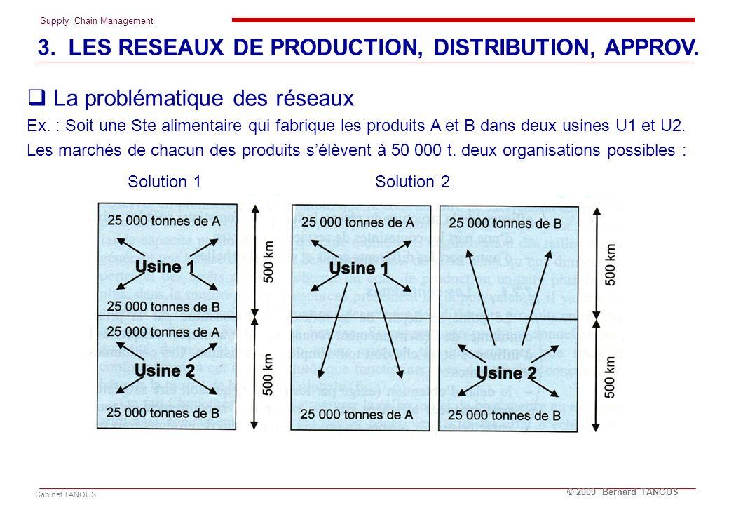 Supply Chain Management Cabinet TANOUS © 2009 Bernard TANOUS La problématique des réseaux Ex. : Soit une Ste alimentaire qui fabrique les produits A e