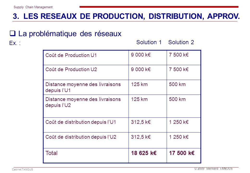 Supply Chain Management Cabinet TANOUS © 2009 Bernard TANOUS La problématique des réseaux Ex. : Coût de Production U1 9 000 k7 500 k Coût de Productio