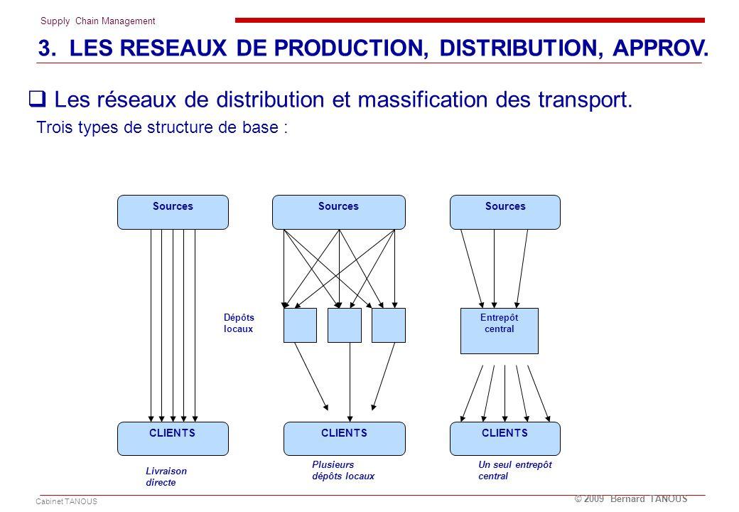 Supply Chain Management Cabinet TANOUS © 2009 Bernard TANOUS Les réseaux de distribution et massification des transport. Trois types de structure de b
