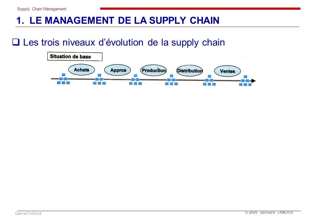 Supply Chain Management Cabinet TANOUS © 2009 Bernard TANOUS Les trois niveaux dévolution de la supply chain 1. LE MANAGEMENT DE LA SUPPLY CHAIN