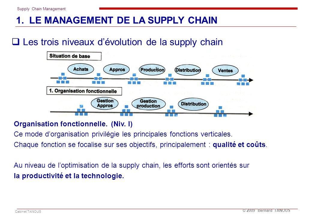 Supply Chain Management Cabinet TANOUS © 2009 Bernard TANOUS Les trois niveaux dévolution de la supply chain 1. LE MANAGEMENT DE LA SUPPLY CHAIN Organ