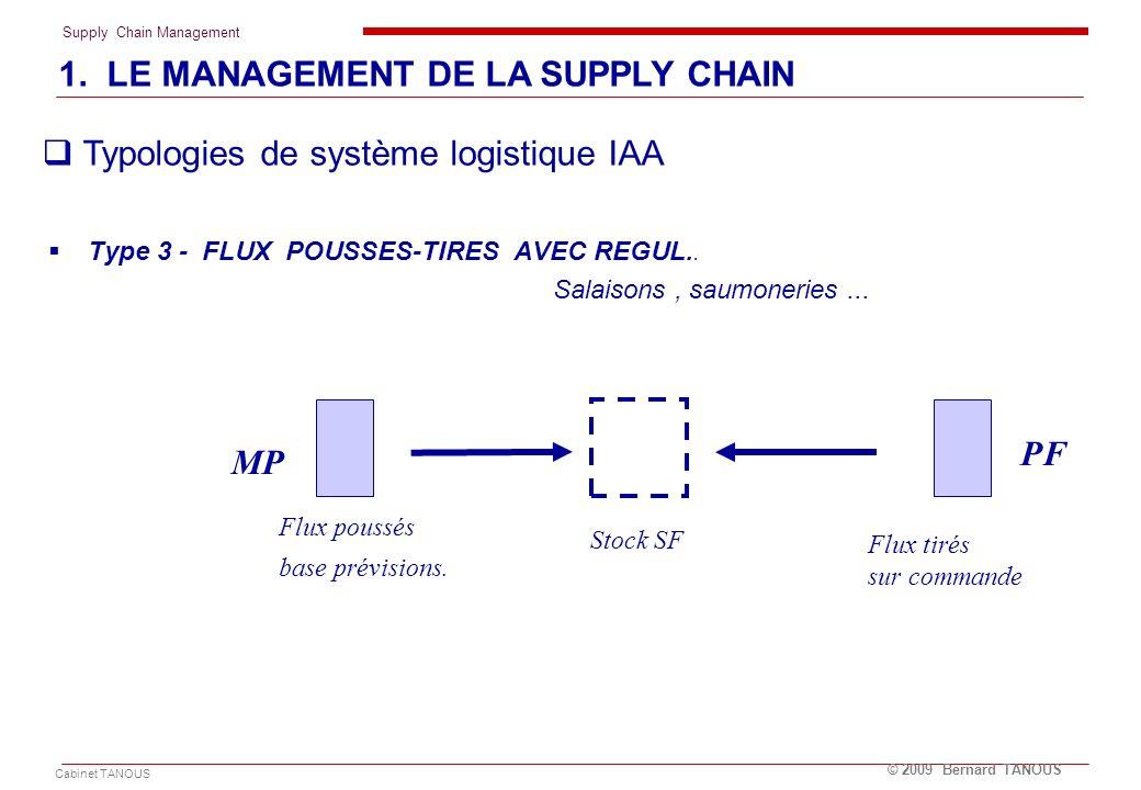 Supply Chain Management Cabinet TANOUS © 2009 Bernard TANOUS Type 3 - FLUX POUSSES-TIRES AVEC REGUL.. Salaisons, saumoneries... Flux poussés base prév