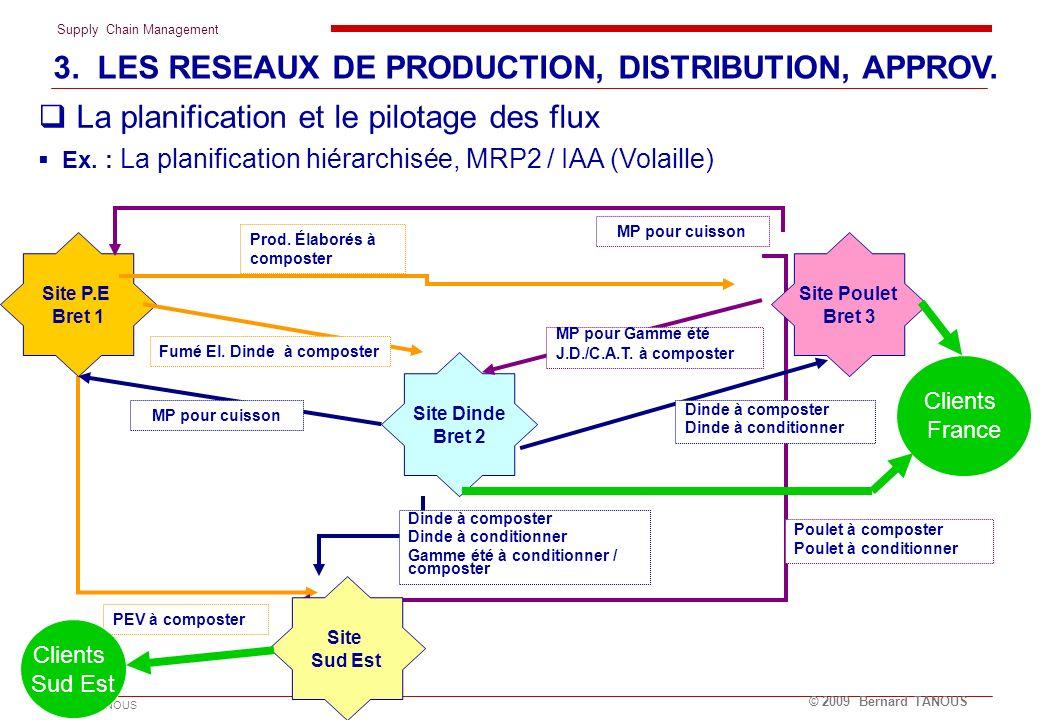 Supply Chain Management Cabinet TANOUS © 2009 Bernard TANOUS Site P.E Bret 1 Site Poulet Bret 3 Site Dinde Bret 2 Site Sud Est MP pour cuisson Poulet