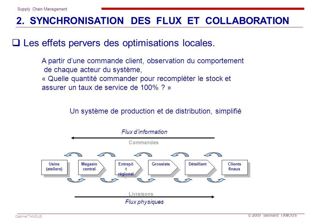 Supply Chain Management Cabinet TANOUS © 2009 Bernard TANOUS Les effets pervers des optimisations locales. Usine (ateliers) Usine (ateliers) Clients f