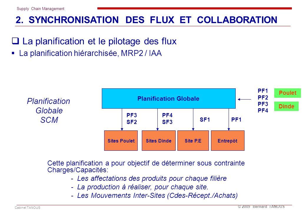 Supply Chain Management Cabinet TANOUS © 2009 Bernard TANOUS La planification et le pilotage des flux La planification hiérarchisée, MRP2 / IAA Entrep