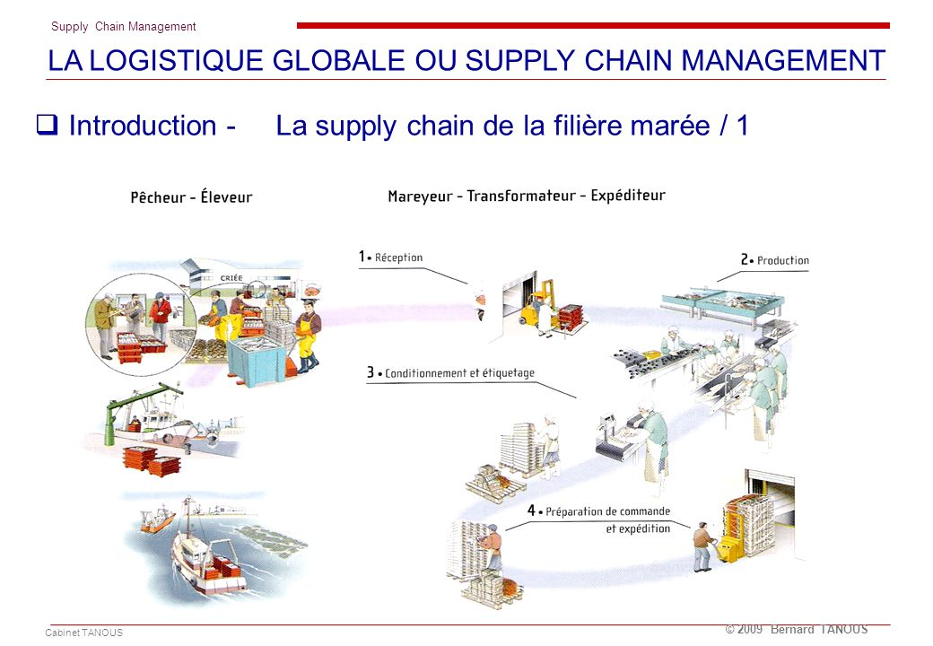 Supply Chain Management Cabinet TANOUS © 2009 Bernard TANOUS La supply chain de YOPLAIT Les produits.