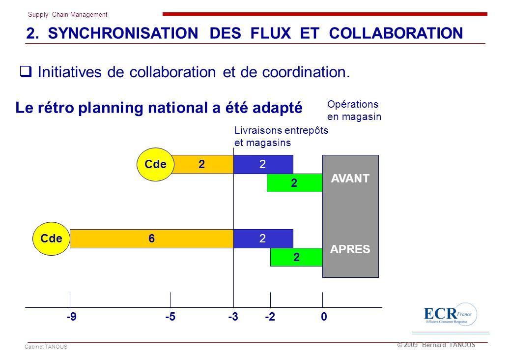 Supply Chain Management Cabinet TANOUS © 2009 Bernard TANOUS Le rétro planning national a été adapté 22 2 Cde AVANT APRES 62 2 Cde Opérations en magas