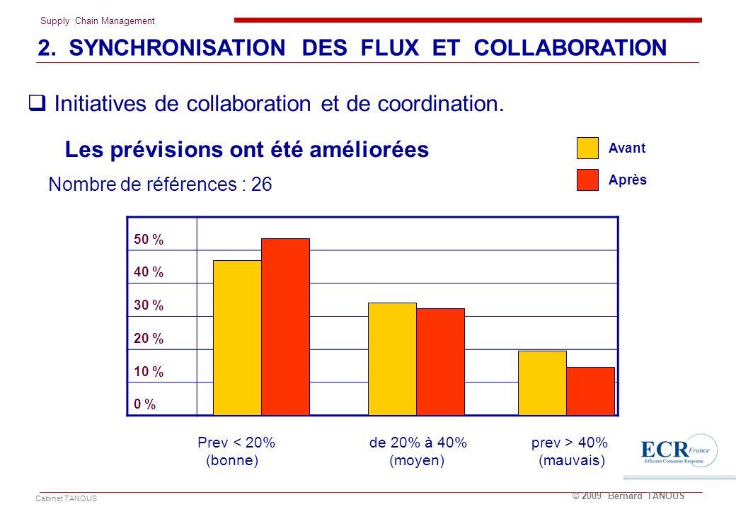 Supply Chain Management Cabinet TANOUS © 2009 Bernard TANOUS Les prévisions ont été améliorées Nombre de références : 26 50 % 40 % 30 % 20 % 10 % 0 %