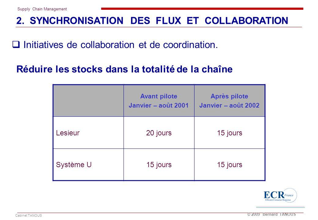 Supply Chain Management Cabinet TANOUS © 2009 Bernard TANOUS Réduire les stocks dans la totalité de la chaîne Avant pilote Janvier – août 2001 Après p