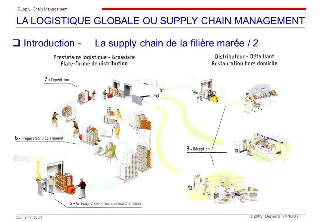 Supply Chain Management Cabinet TANOUS © 2009 Bernard TANOUS Les trois niveaux dévolution de la supply chain 1.