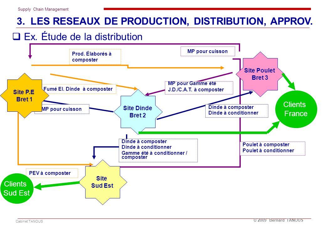 Supply Chain Management Cabinet TANOUS © 2009 Bernard TANOUS 3. LES RESEAUX DE PRODUCTION, DISTRIBUTION, APPROV. Site Poulet Bret 3 Site Dinde Bret 2