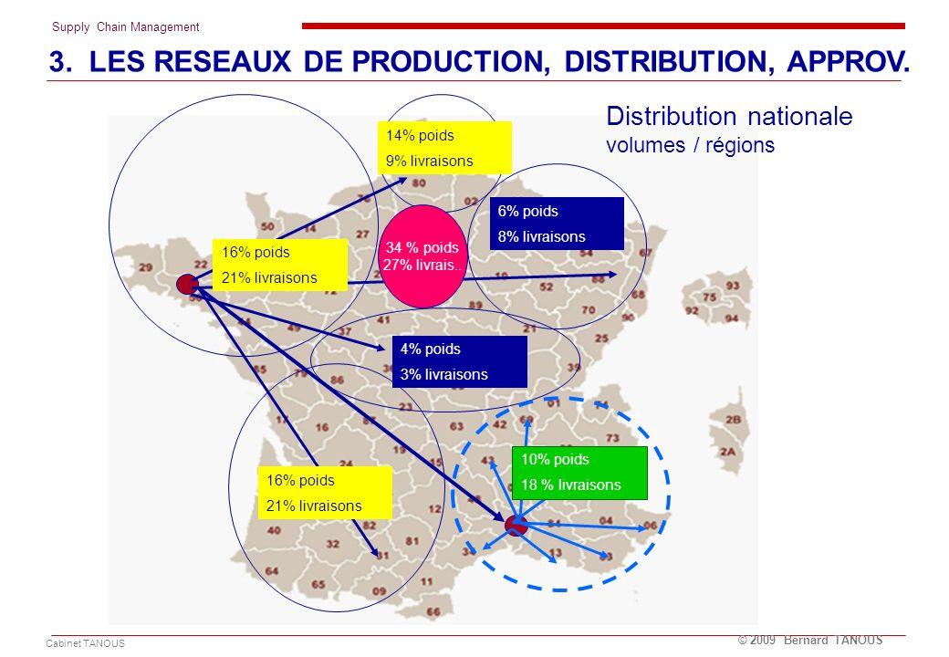 Supply Chain Management Cabinet TANOUS © 2009 Bernard TANOUS 4% poids 3% livraisons 10% poids 18 % livraisons 6% poids 8% livraisons 14% poids 9% livr