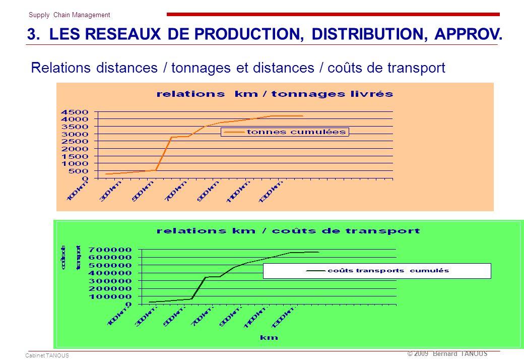 Supply Chain Management Cabinet TANOUS © 2009 Bernard TANOUS Relations distances / tonnages et distances / coûts de transport 3. LES RESEAUX DE PRODUC