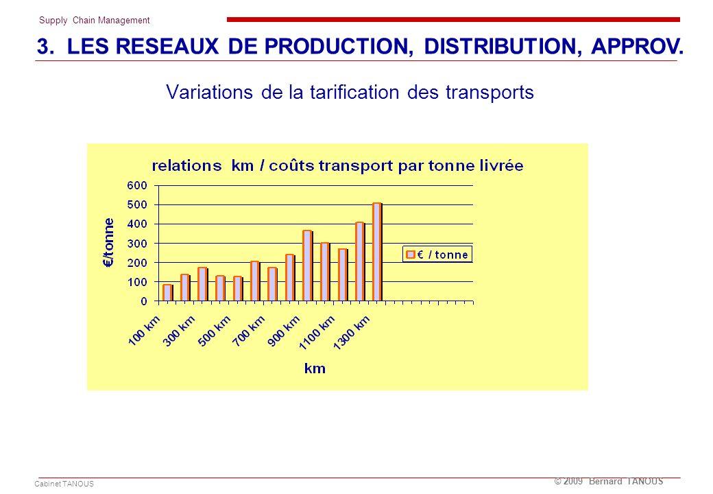 Supply Chain Management Cabinet TANOUS © 2009 Bernard TANOUS Variations de la tarification des transports 3. LES RESEAUX DE PRODUCTION, DISTRIBUTION,