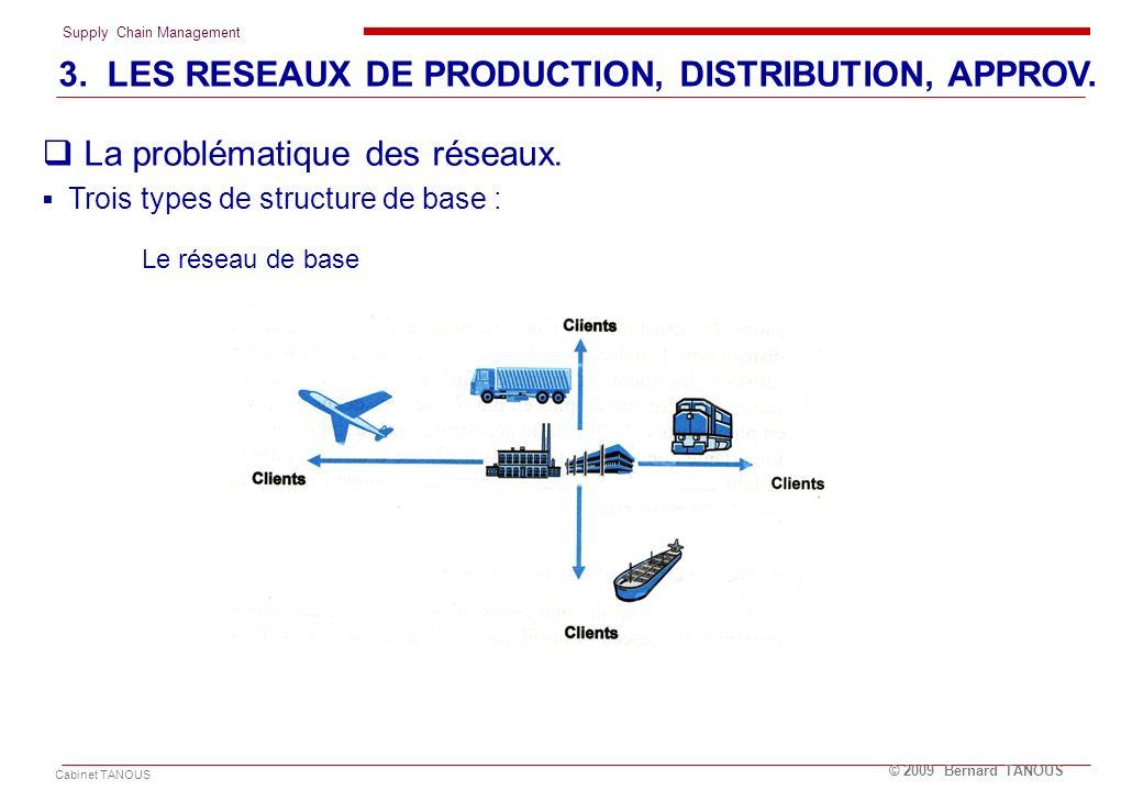 Supply Chain Management Cabinet TANOUS © 2009 Bernard TANOUS La problématique des réseaux. Trois types de structure de base : Le réseau de base 3. LES