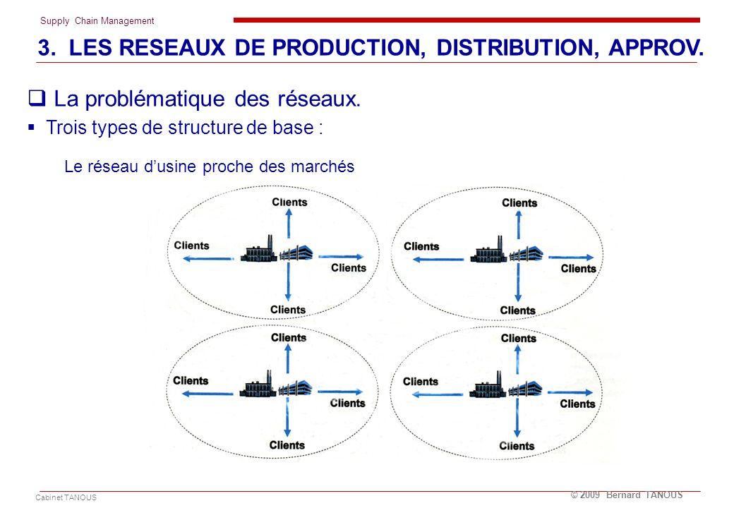 Supply Chain Management Cabinet TANOUS © 2009 Bernard TANOUS La problématique des réseaux. Trois types de structure de base : Le réseau dusine proche