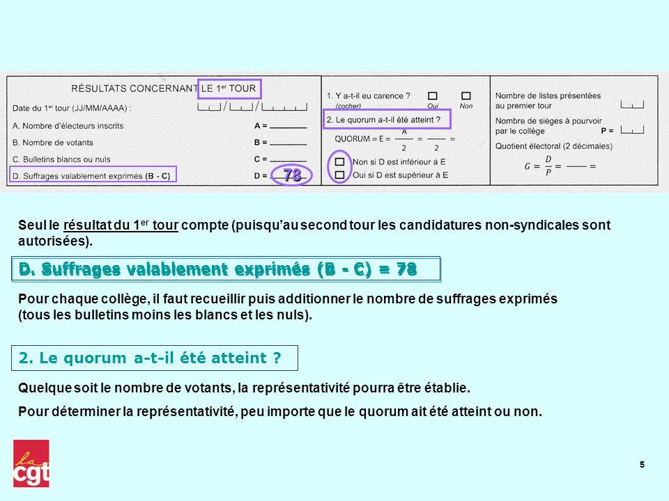 5 D. Suffrages valablement exprimés (B - C) = 78 78 Pour chaque collège, il faut recueillir puis additionner le nombre de suffrages exprimés (tous les