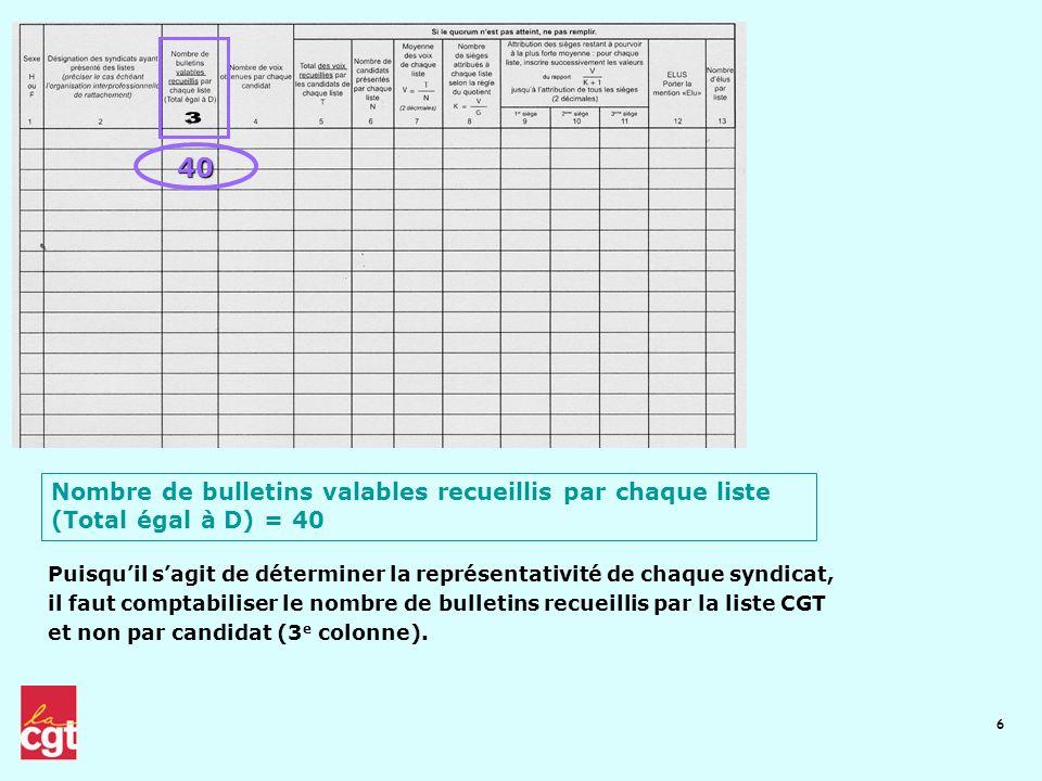 6 40 Nombre de bulletins valables recueillis par chaque liste (Total égal à D) = 40 Puisquil sagit de déterminer la représentativité de chaque syndica