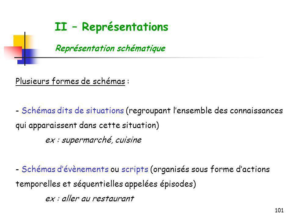 101 II – Représentations Représentation schématique Plusieurs formes de schémas : - Schémas dits de situations (regroupant lensemble des connaissances