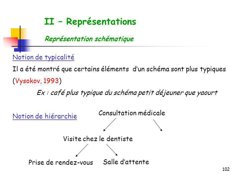 102 II – Représentations Représentation schématique Notion de typicalité Il a été montré que certains éléments dun schéma sont plus typiques (Vysokov,