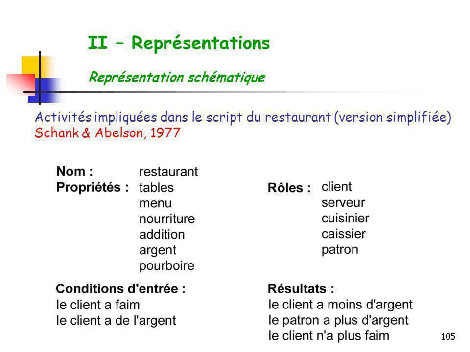 105 Activités impliquées dans le script du restaurant (version simplifiée) Schank & Abelson, 1977 II – Représentations Représentation schématique