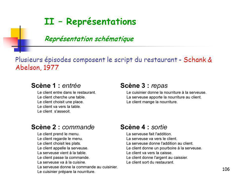 106 Plusieurs épisodes composent le script du restaurant - Schank & Abelson, 1977 II – Représentations Représentation schématique
