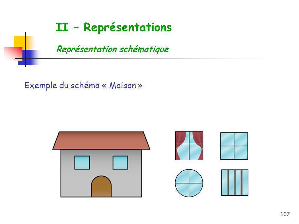 107 Exemple du schéma « Maison » II – Représentations Représentation schématique