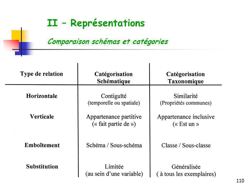 110 II – Représentations Comparaison schémas et catégories