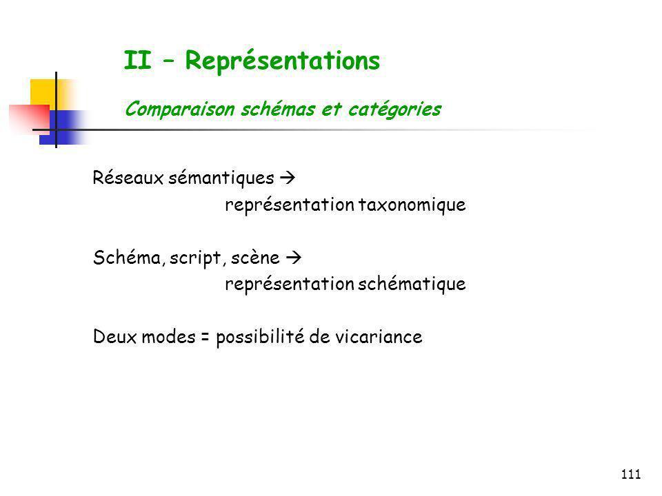 111 Réseaux sémantiques représentation taxonomique Schéma, script, scène représentation schématique Deux modes = possibilité de vicariance II – Représ