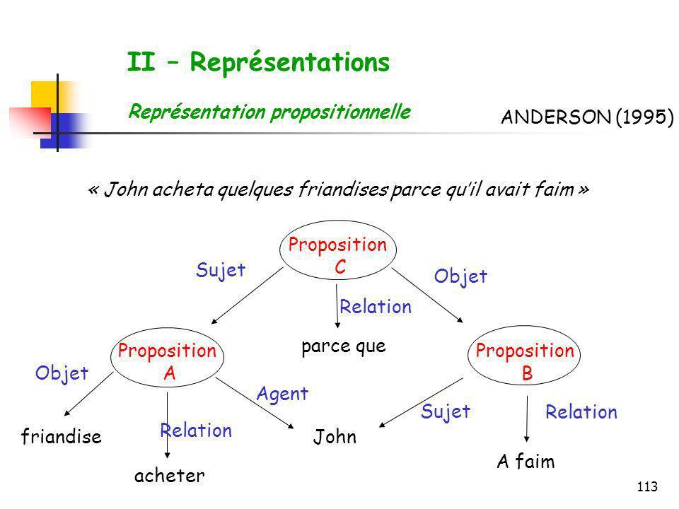 113 II – Représentations Représentation propositionnelle « John acheta quelques friandises parce quil avait faim » John A faim acheter friandise parce