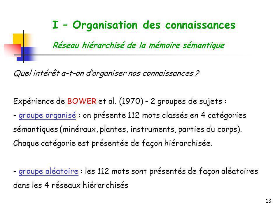 13 I – Organisation des connaissances Réseau hiérarchisé de la mémoire sémantique Quel intérêt a-t-on dorganiser nos connaissances ? Expérience de BOW