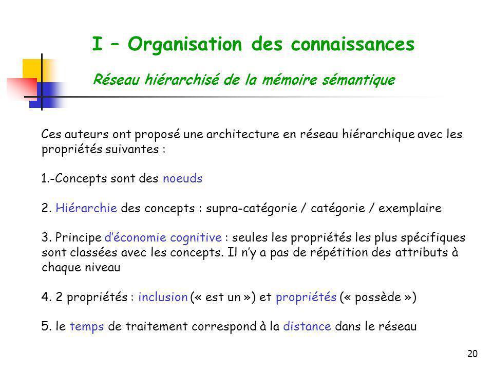 20 I – Organisation des connaissances Réseau hiérarchisé de la mémoire sémantique Ces auteurs ont proposé une architecture en réseau hiérarchique avec