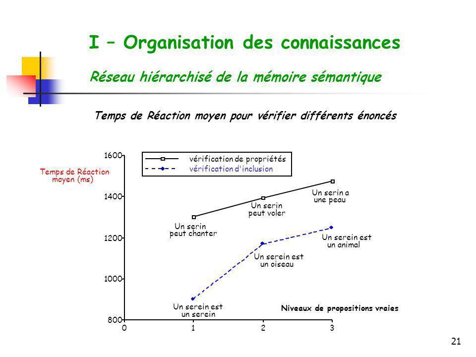 21 I – Organisation des connaissances Réseau hiérarchisé de la mémoire sémantique 3210 800 1000 1200 1400 1600 vérification de propriétés vérification