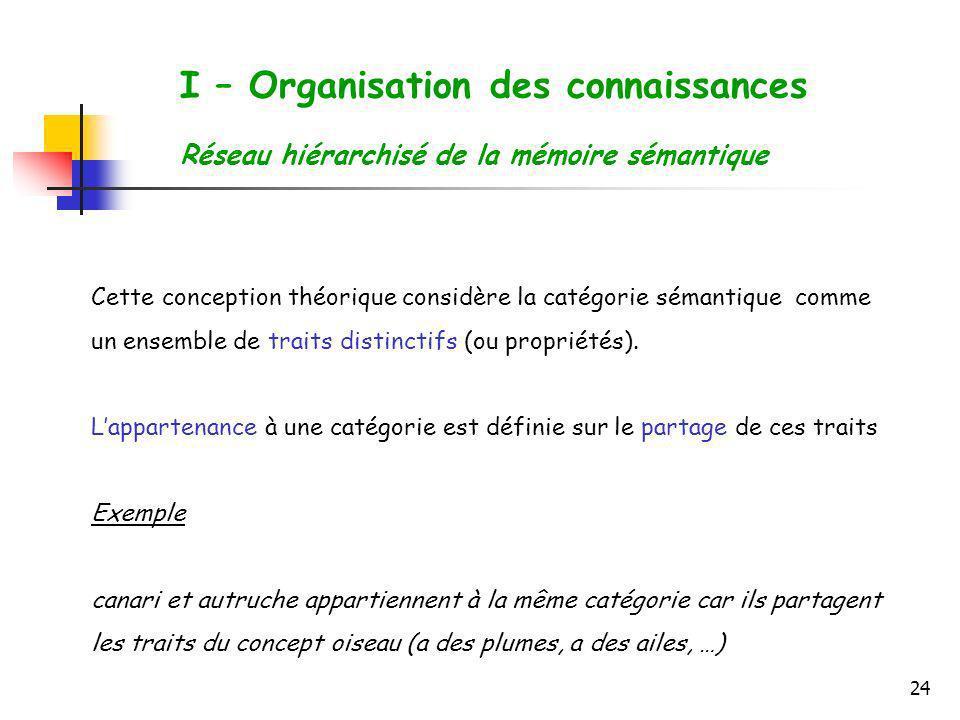 24 I – Organisation des connaissances Réseau hiérarchisé de la mémoire sémantique Cette conception théorique considère la catégorie sémantique comme u