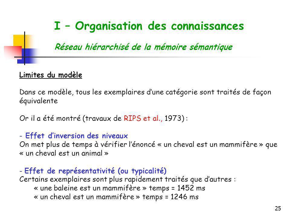 25 I – Organisation des connaissances Réseau hiérarchisé de la mémoire sémantique Limites du modèle Dans ce modèle, tous les exemplaires dune catégori