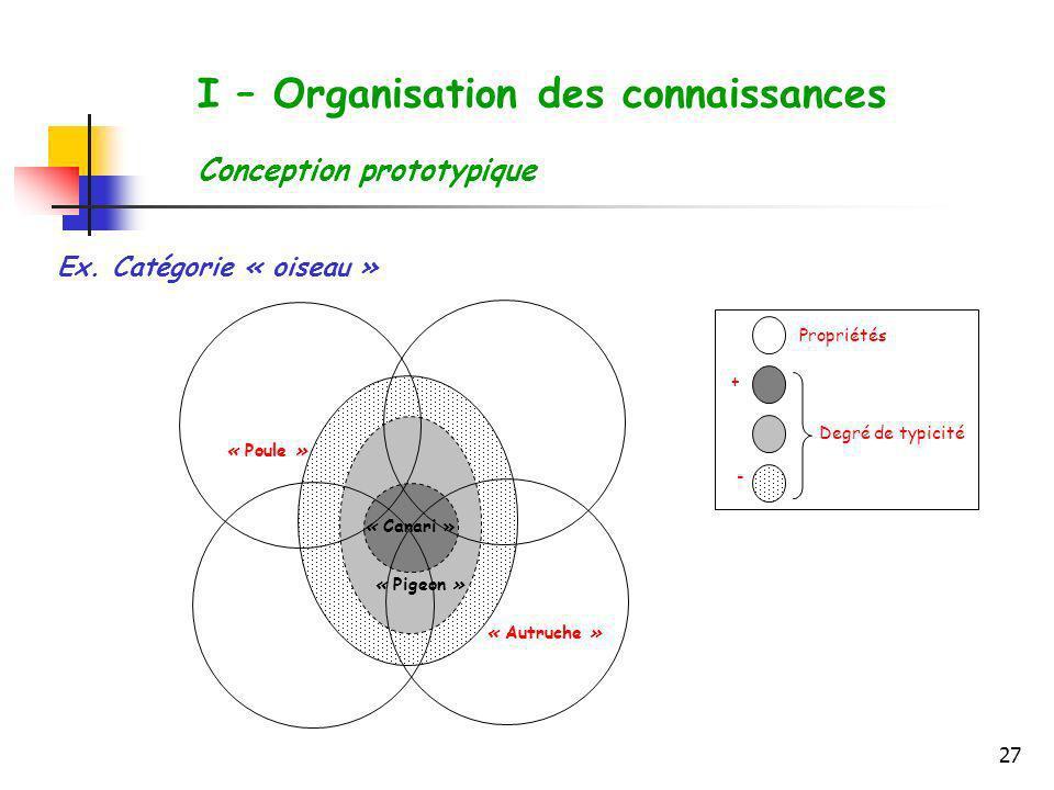 27 Propriétés Degré de typicité + - « Canari » « Pigeon » « Poule » « Autruche » Ex. Catégorie « oiseau » I – Organisation des connaissances Conceptio